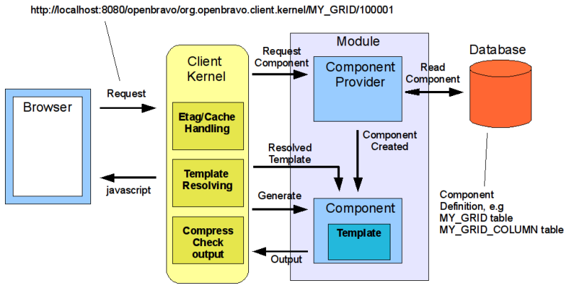 File:Component template rendering.png