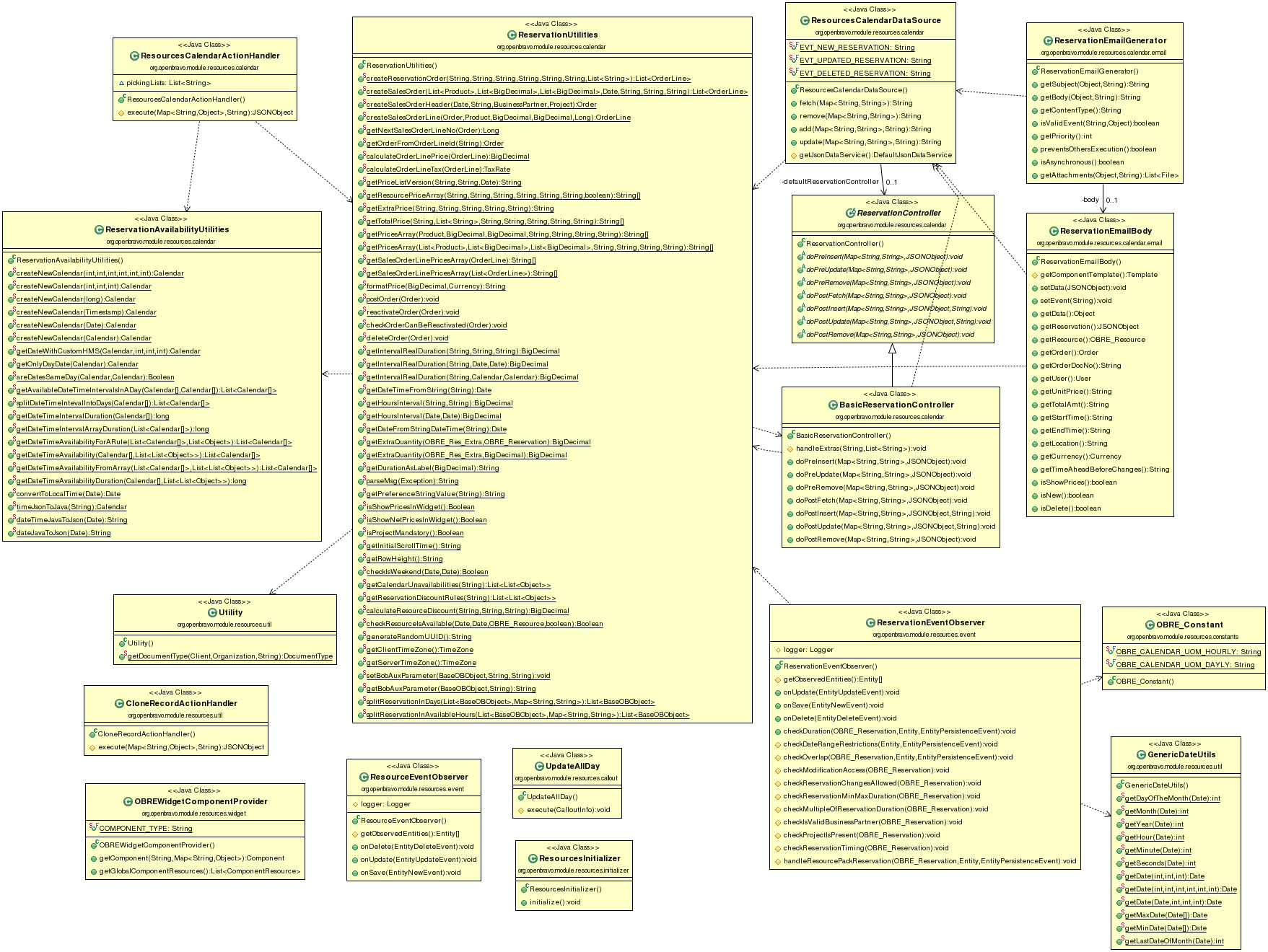 Obre resource class diagram.png