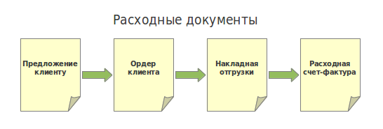 File:Openbravo-ru-Sale Documents.png
