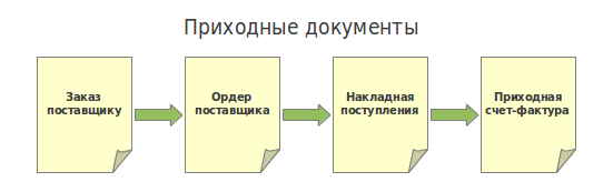 File:Openbravo-ru-Purchase Documents.png