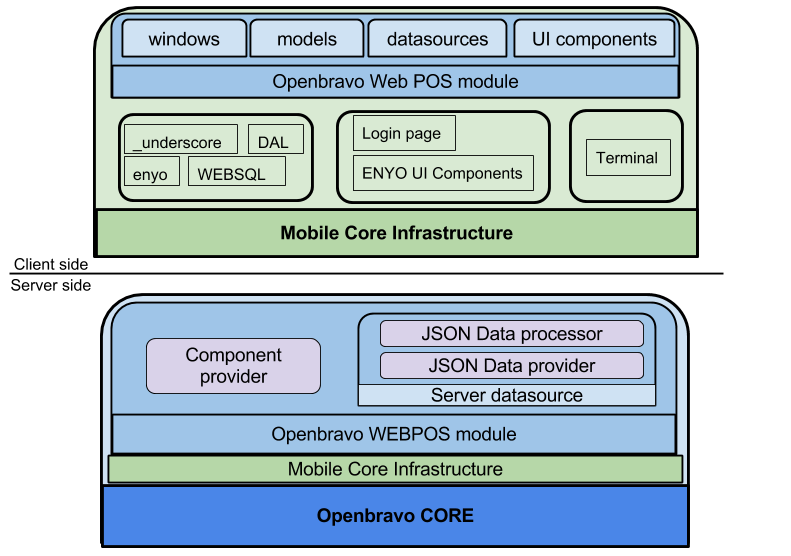 Webpos architecture.png