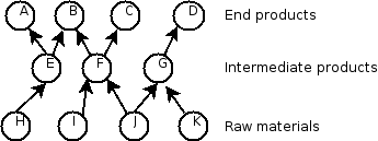 File:Product-Tree.png