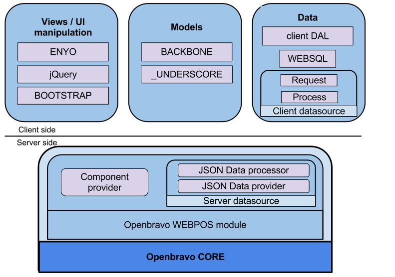File:Webpos architecture DS.jpg