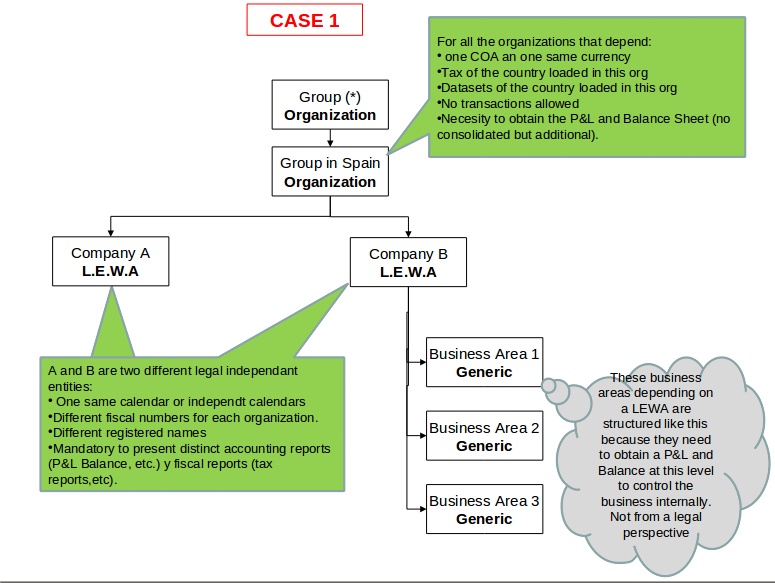 File:Organization Case1.png