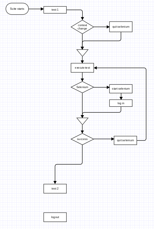 Retail automation execution flow.png