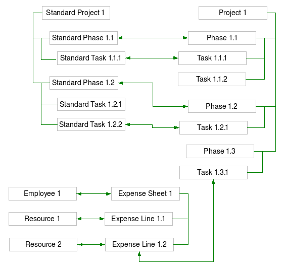 Projects-Dependency-Tree.png