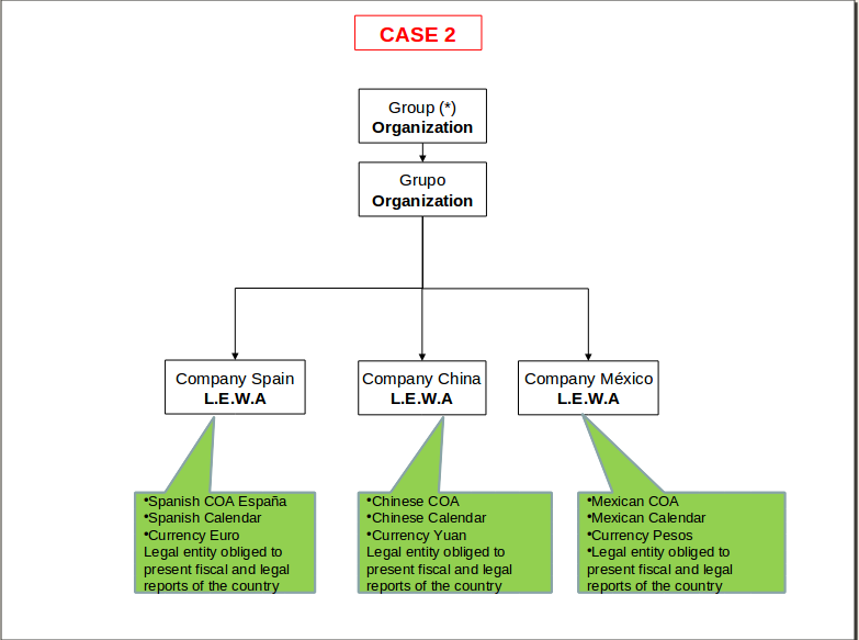 File:Org structure2.png