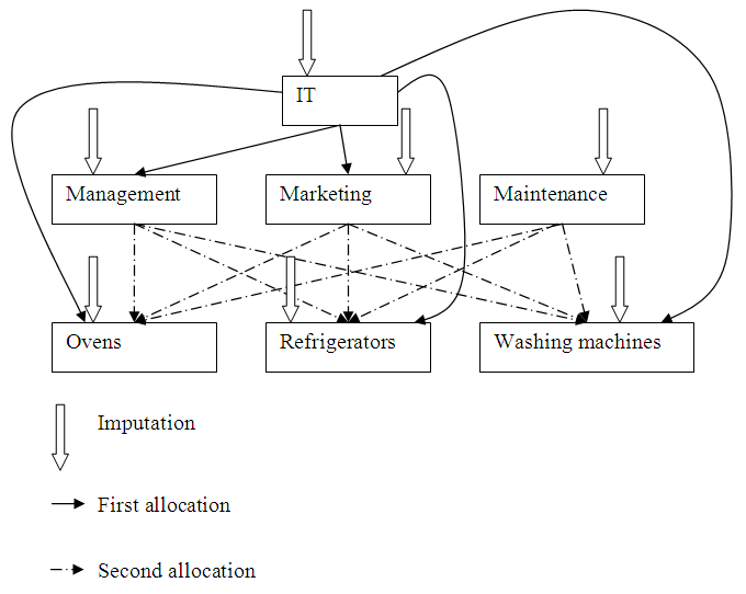 Cost centers, assignments and allocations diagram