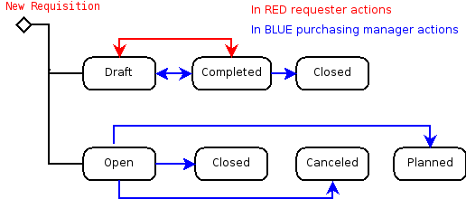 Requisition-Status-flow.png