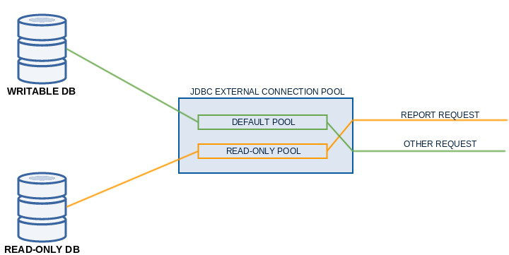 File:Read only pool.png
