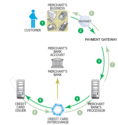File:POS Payment Gateway Diagram.png