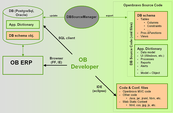 OpenBravo development environment