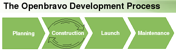 DevelopmentProcessOverview.png