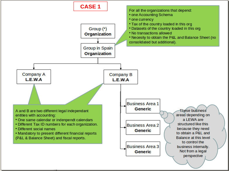 File:Org structure1.png