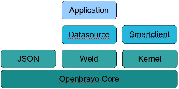 File:Openbravo 30 modules.png