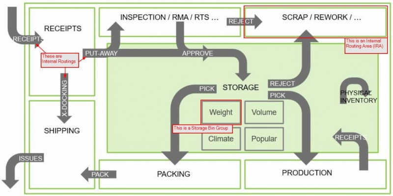 File:AWO-Advanced Warehouse Flows.jpg