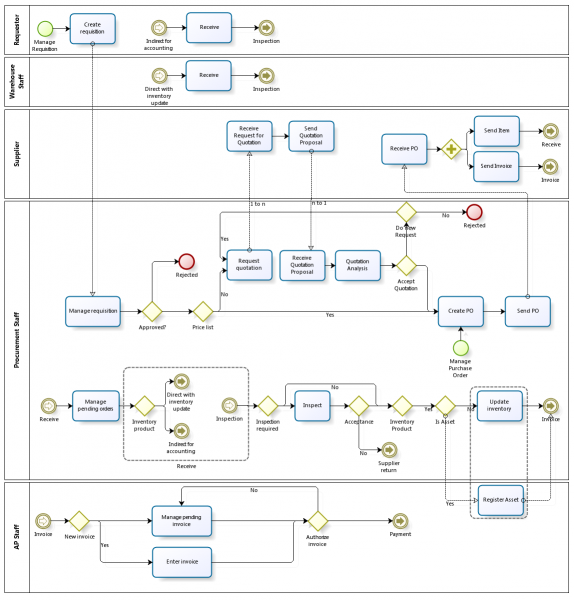 File:ProcureToPayBusinessFlow.png