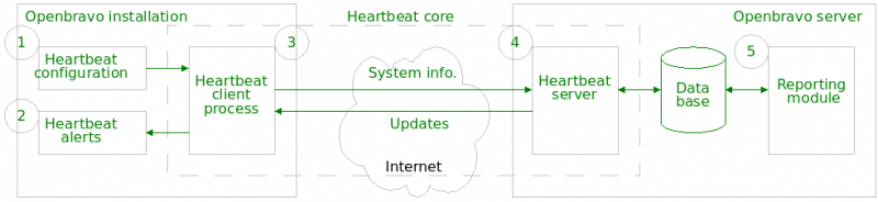 File:Heartbeat scope.png