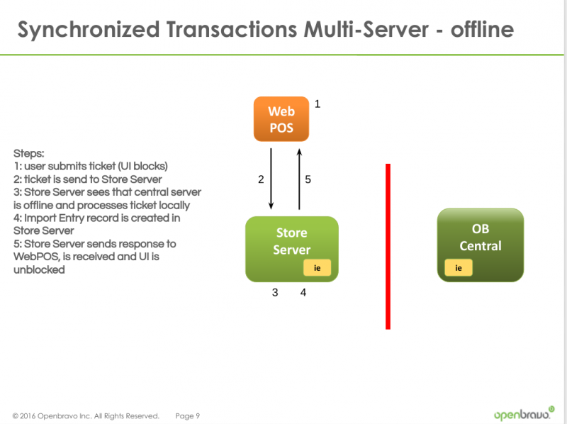 File:Synchronized-Transaction-Mode-Multi-Server-Offline.png