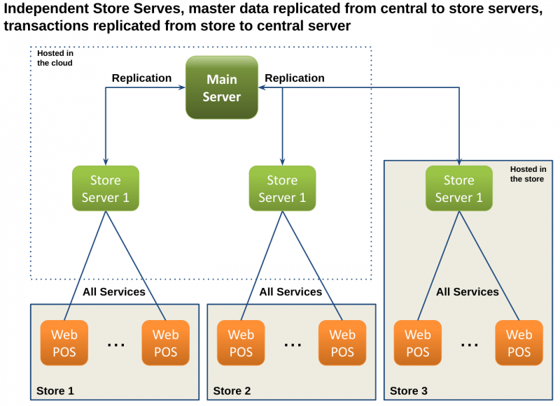 File:Multi-Server-Example-CentralAggregation.png