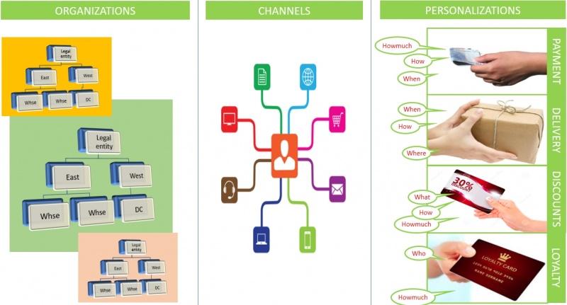 Birden fazla kuruluş, çeşitli kanallardan gelen siparişleri kabul eder ve kişiselleştirilmiş bir hizmet vermek ister. Zor olan bunu yönetmek.