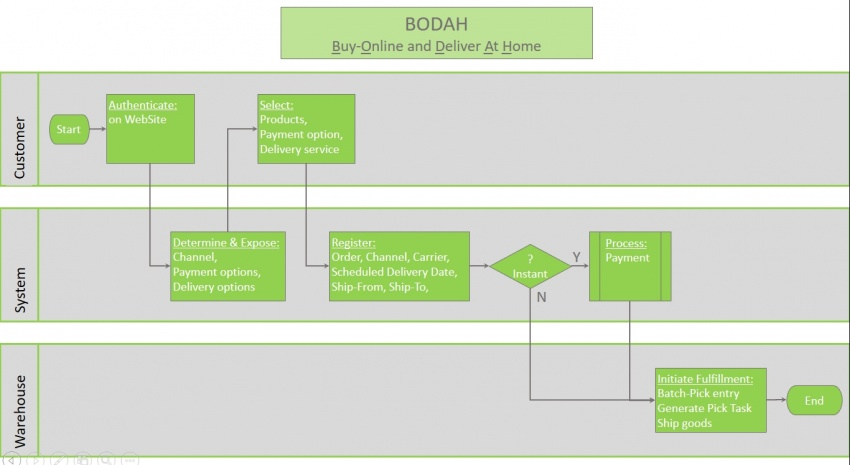 BODAH - Çevrimiçi Satın Al + Evde Teslimat