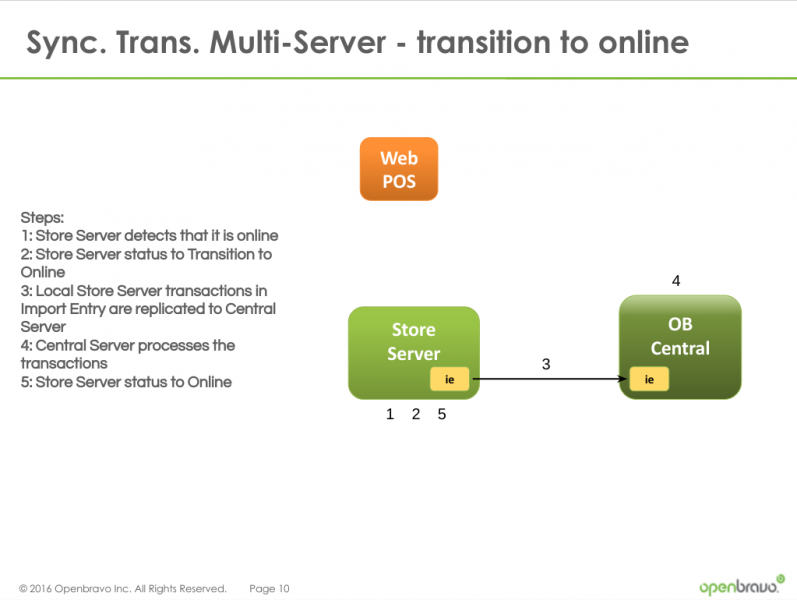 File:Synchronized-Transaction-Mode-Multi-Server-Transition-Offline.png