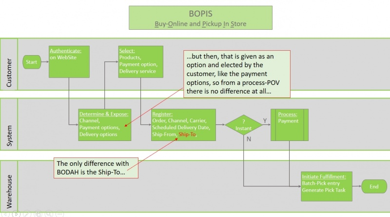 File:BOPIS-flow.jpg