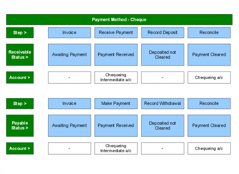 File:Receive-Payments 0026 Accounting-setup-1.png