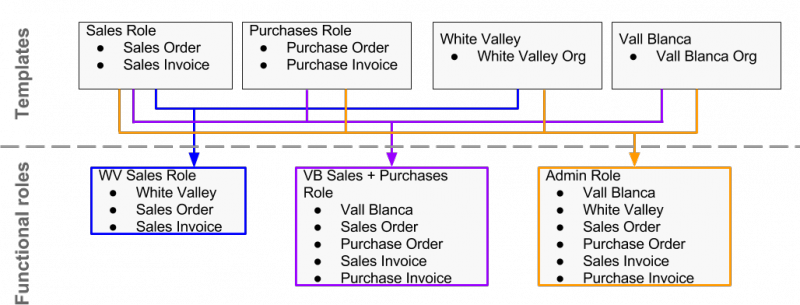 File:Role inheritance diagram.png