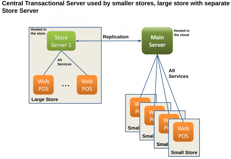 File:Multi-Server-Example-SharedCentral.png