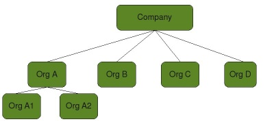 Legal structure