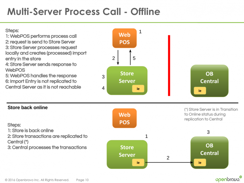 File:Multi-Server-Call-Flow-Store-Offline.png