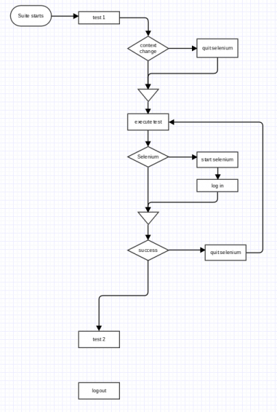 File:Retail automation execution flow.png