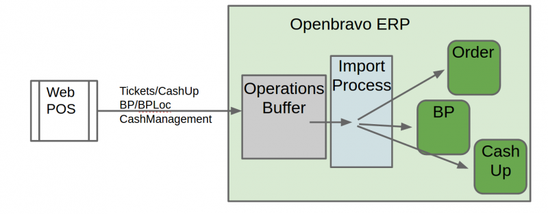 File:Import Data Operations Buffer.png