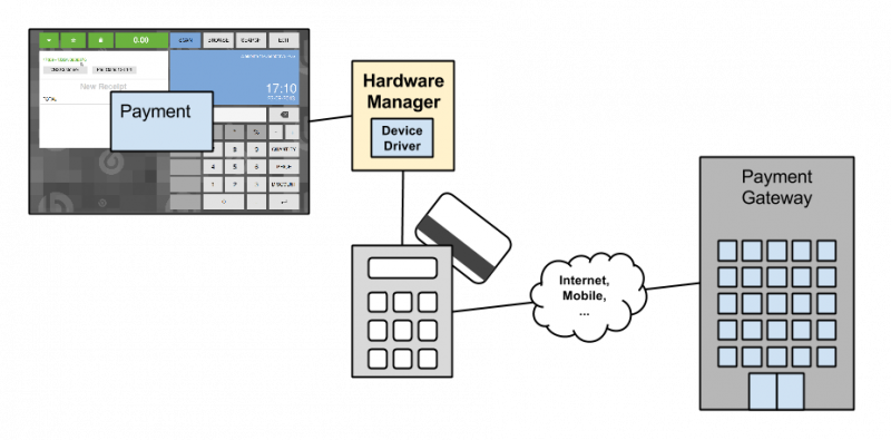 File:Payment Gateway Device Connected.png