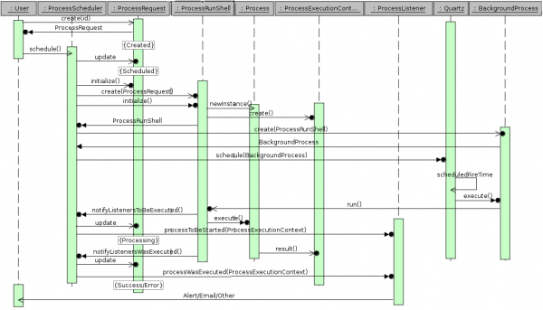 Process-Scheduler-Sequence-Diagram.png