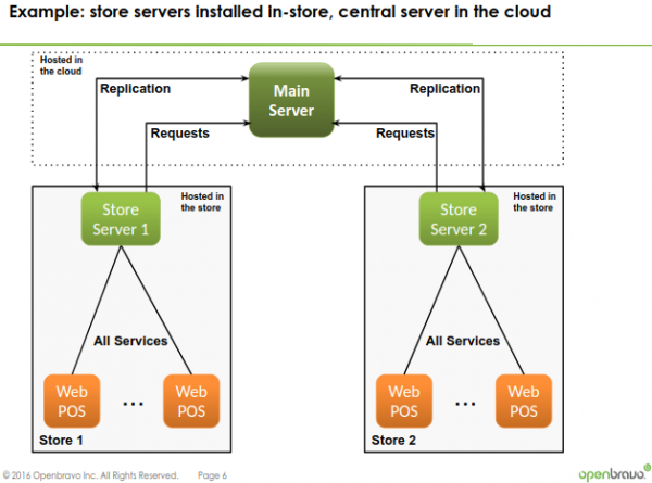 Multi-Server-Example-Store-Central-Server.png