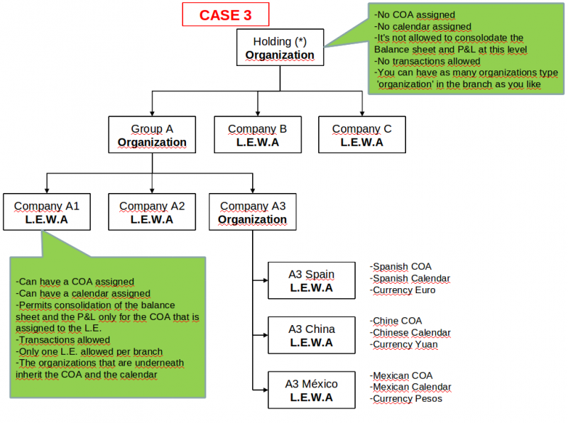 File:Org Case3.png