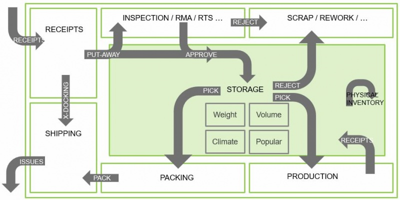 File:Advanced Warehouse Flows.jpg