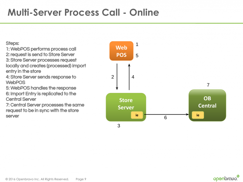 File:Multi-Server-Call-Flow-Online.png