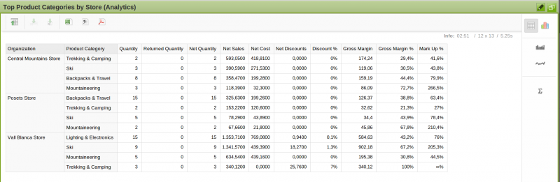 File:Analytics widget best productcategories by store.png