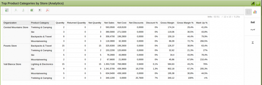 Analytics widget best productcategories by store.png