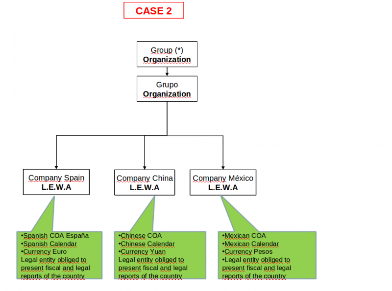 File:Org Case2.png