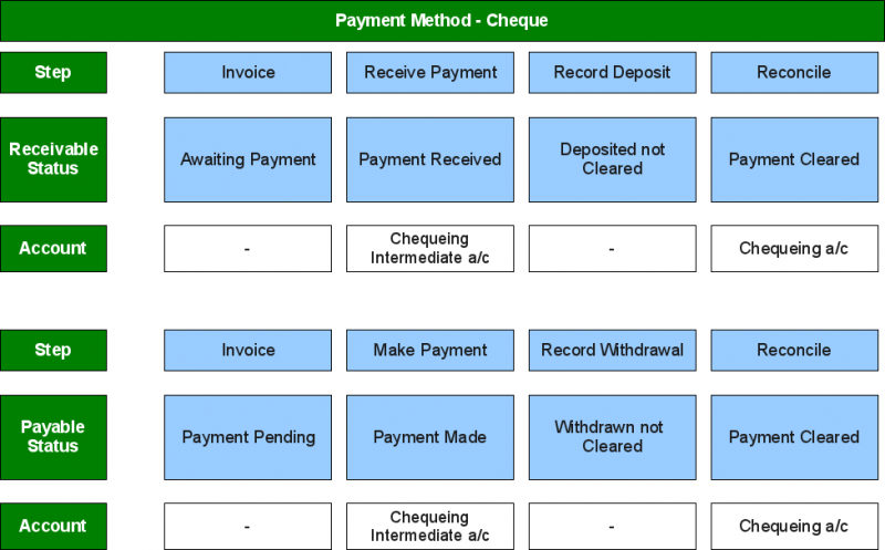File:Receive-Payments 0026 Accounting-setup-2.png