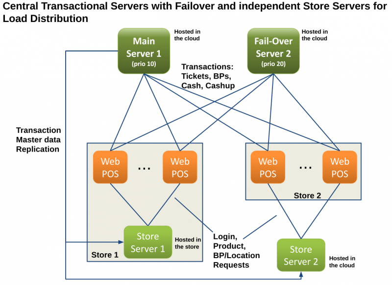 File:Multi-Server-Example-FailOverServer-Store.png