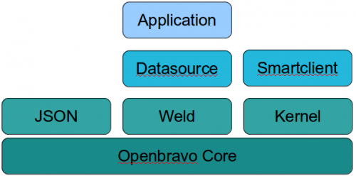 Openbravo 30 modules.png