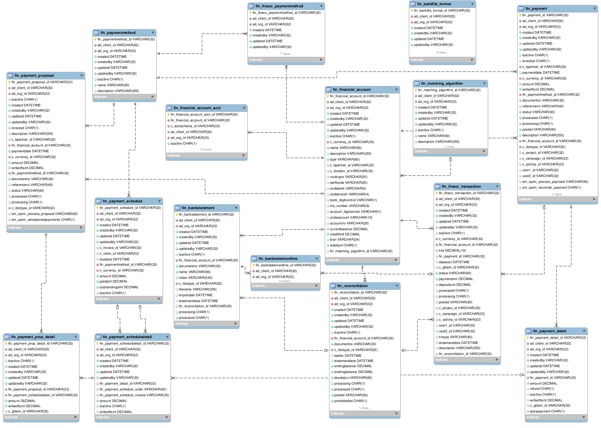 Openbravo entity relationship diagram httpwikiopenbravowikiimages666aprmentityrelationg ccuart Image collections